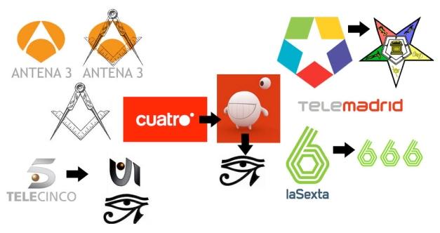 SIMBOLOGÍA TELEVISIONES ESPAÑOLAS