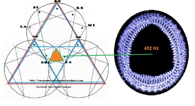 ENEAGRAMA 3 CIRCULOS (02) 432 Hz