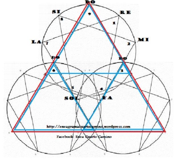 ENEAGRAMA 3 CIRCULOS