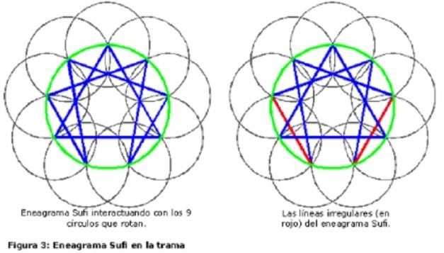 ENEAGRAMA (FIG 3)