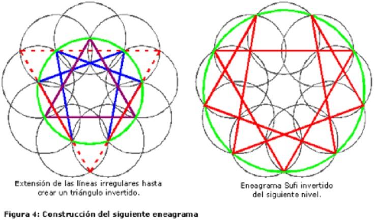 ENEAGRAMA (FIG 4)