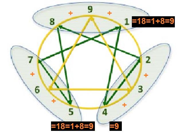 ENEAGRAMA (TRIADA=9) (01)
