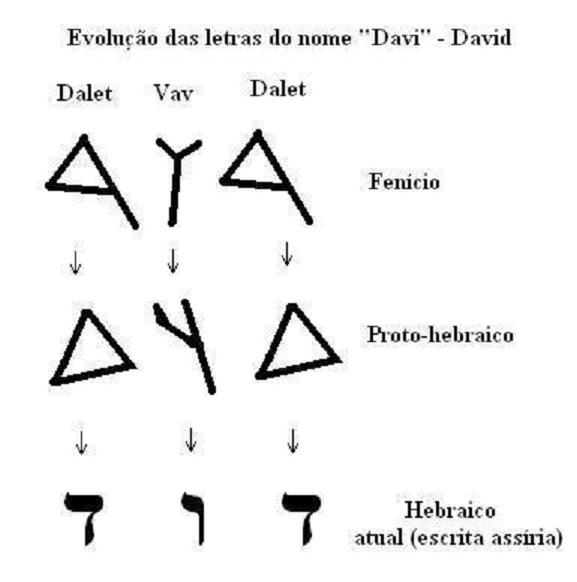 EVOLUCIÓN ALFABETO FENICIO- HEBREO
