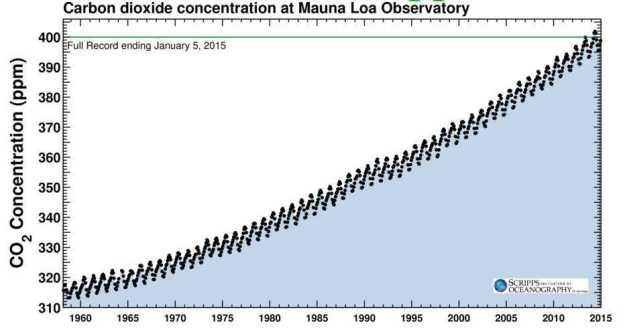 MEDICIÓN CO2 MANUA LOA (CURVA KEELING) (00) (FILEminimizer)