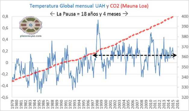 GRÁFICO PAUSA TEMPERATURA GLOBAL Y CO2 SATELITAL (00) (FILEminimizer)