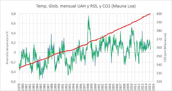 GRÁFICO TEMPERATURA GLOBAL Y CO2 (00)