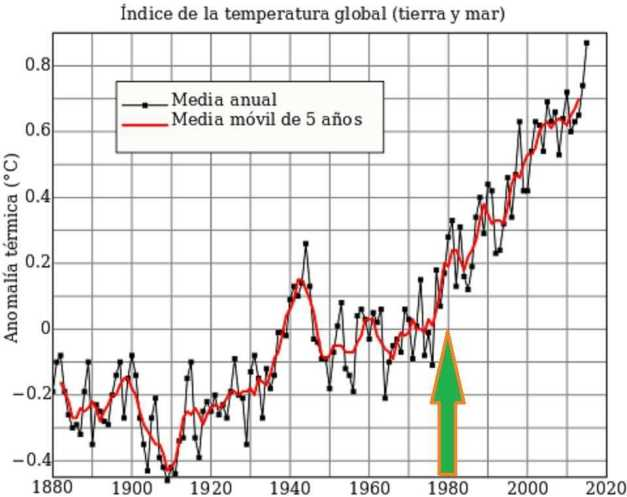 GRÁFICO WIKIPEDIA-NASA TEMPERATURA MEDIA TIERRA Y MAR (00) (FILEminimizer)